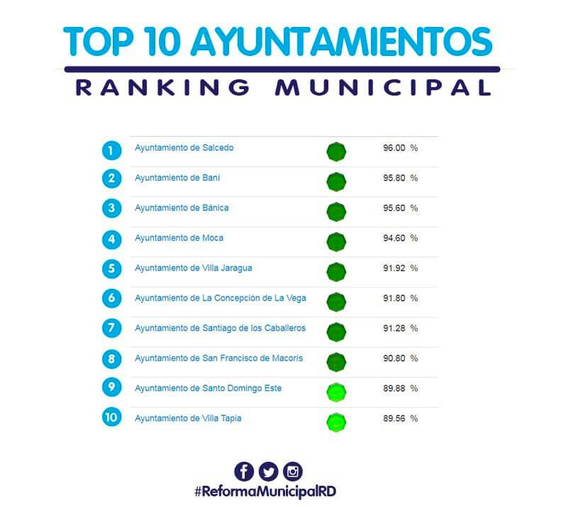 Ranking del SISMAP Municipal